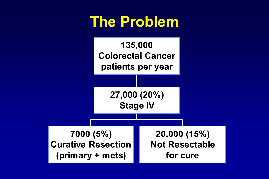 The Problem 7000 (5%) Curative Resection (primary + mets) 20,000 (15%) Not Resectable for cure 27,000 (20%) Stage IV 135,000 Colorectal Cancer patients per year