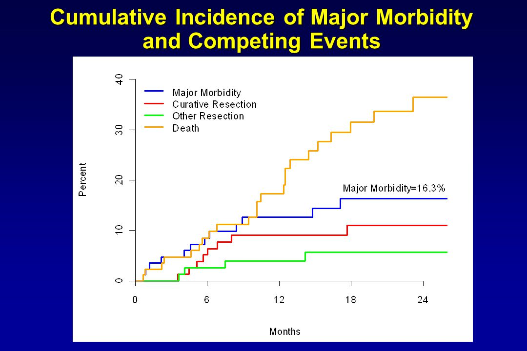Cumulative Incidence of Major Morbidity and Competing Events