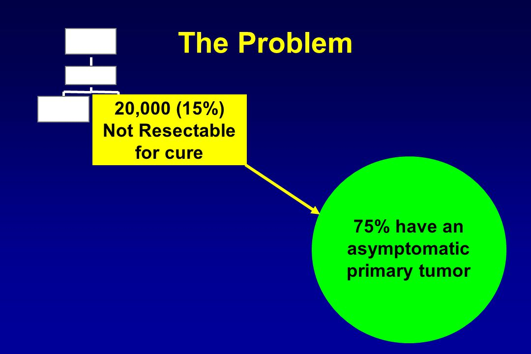 20,000 (15%) Not Resectable for cure 75% have an asymptomatic primary tumor The Problem