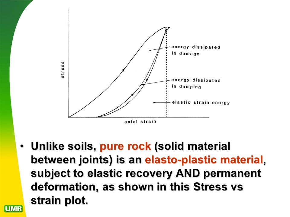 Unlike soils, pure rock (solid material between joints) is an elasto-plastic material, subject to elastic recovery AND permanent deformation, as shown in this Stress vs strain plot.Unlike soils, pure rock (solid material between joints) is an elasto-plastic material, subject to elastic recovery AND permanent deformation, as shown in this Stress vs strain plot.