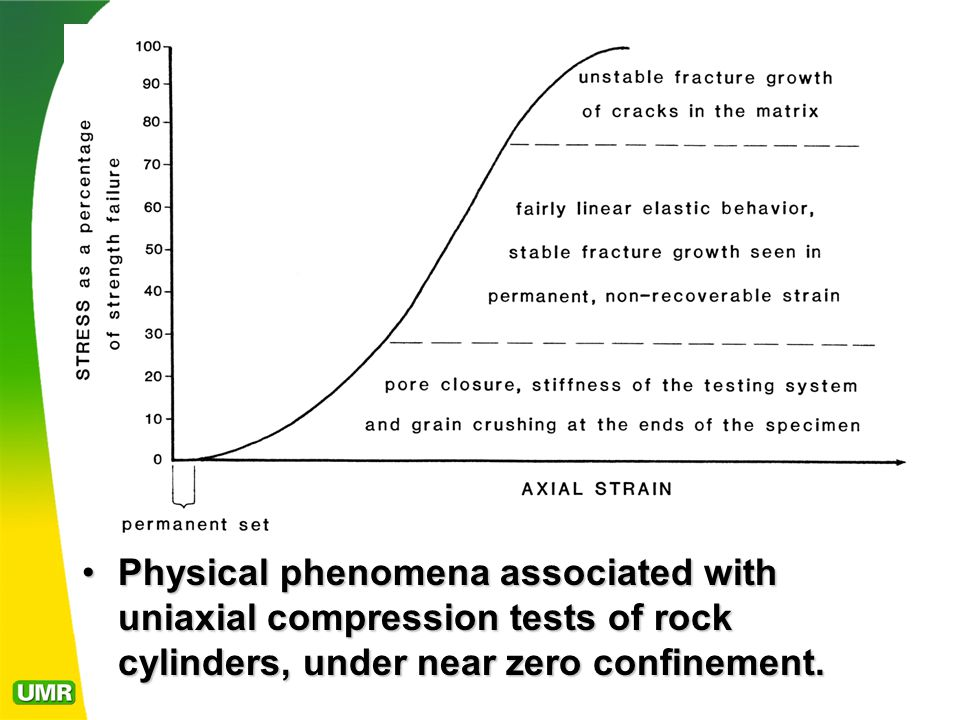 Physical phenomena associated with uniaxial compression tests of rock cylinders, under near zero confinement.Physical phenomena associated with uniaxial compression tests of rock cylinders, under near zero confinement.