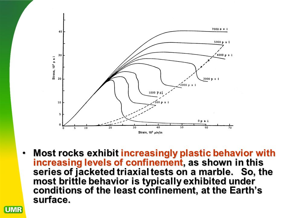 Most rocks exhibit increasingly plastic behavior with increasing levels of confinement, as shown in this series of jacketed triaxial tests on a marble.