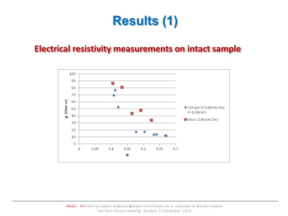Results (1) MAGIC - Monitoring systems to Assess Geotechnical Infrastructure subjected to Climatic hazards Mid-Term Review Meeting - Brussels, 17 November 2014 Electrical resistivity measurements on intact sample