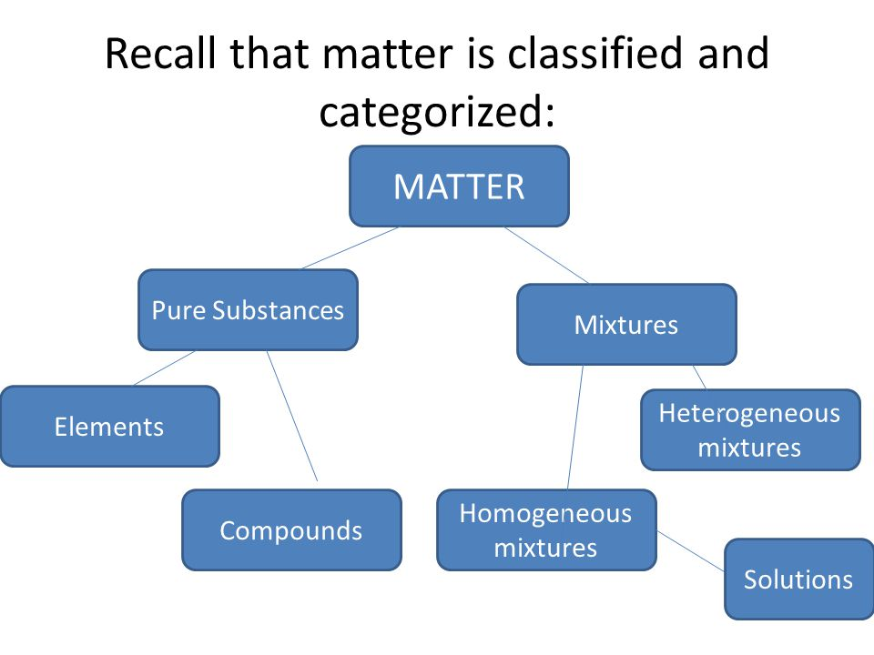 Recall that matter is classified and categorized: MATTER Pure Substances Elements Compounds Mixtures Heterogeneous mixtures Homogeneous mixtures Solutions