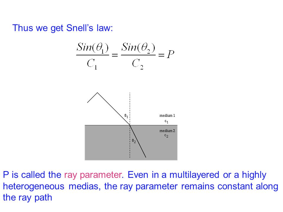 Thus we get Snell's law: P is called the ray parameter.