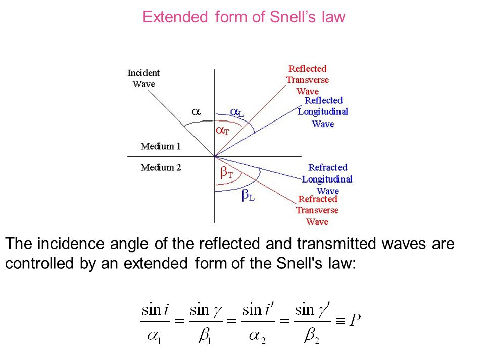The incidence angle of the reflected and transmitted waves are controlled by an extended form of the Snell s law: Extended form of Snell's law