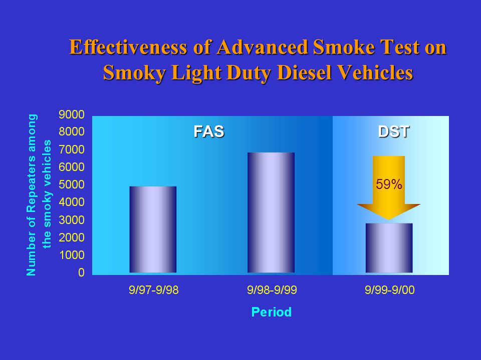 Effectiveness of Advanced Smoke Test on Smoky Light Duty Diesel Vehicles FASDST 59%