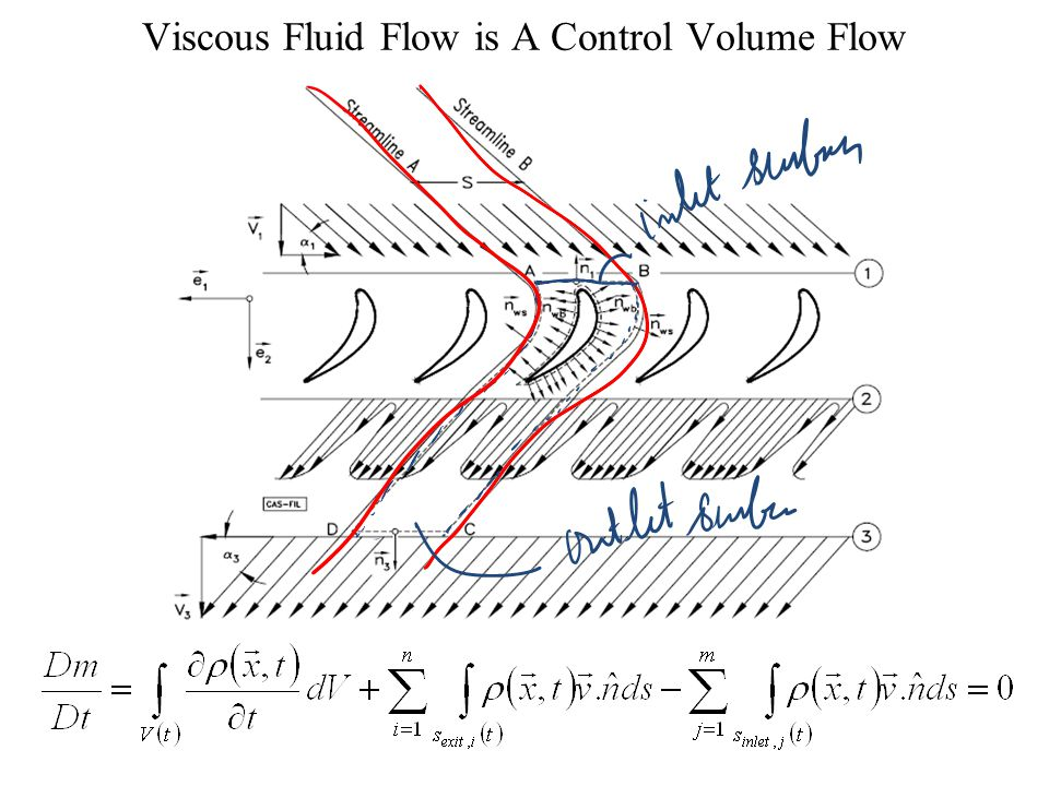 A Mathematical Frame Work to Create Fluid Flow Devices…… P M V Subbarao Professor Mechanical Engineering Department I I T Delhi Conservation Laws for Viscous Fluid Flows