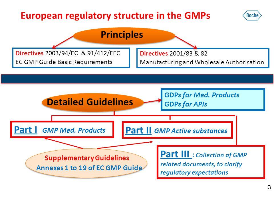 Eu gmp guidelines in progress.