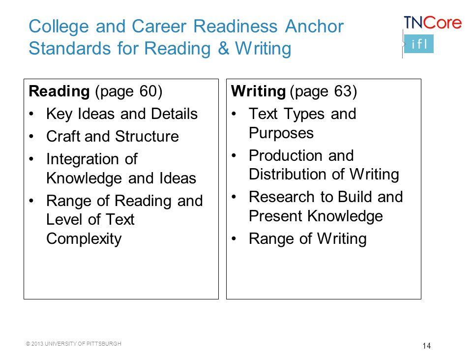 © 2013 UNIVERSITY OF PITTSBURGH College and Career Readiness Anchor Standards for Reading & Writing Reading (page 60) Key Ideas and Details Craft and Structure Integration of Knowledge and Ideas Range of Reading and Level of Text Complexity Writing (page 63) Text Types and Purposes Production and Distribution of Writing Research to Build and Present Knowledge Range of Writing 14