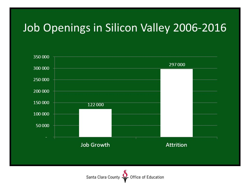 Job Openings in Silicon Valley