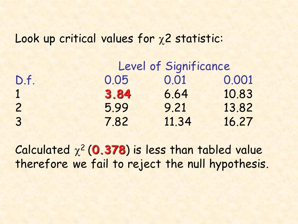 Look up critical values for  2 statistic: Level of Significance D.f Calculated  2 (0.378) is less than tabled value therefore we fail to reject the null hypothesis.