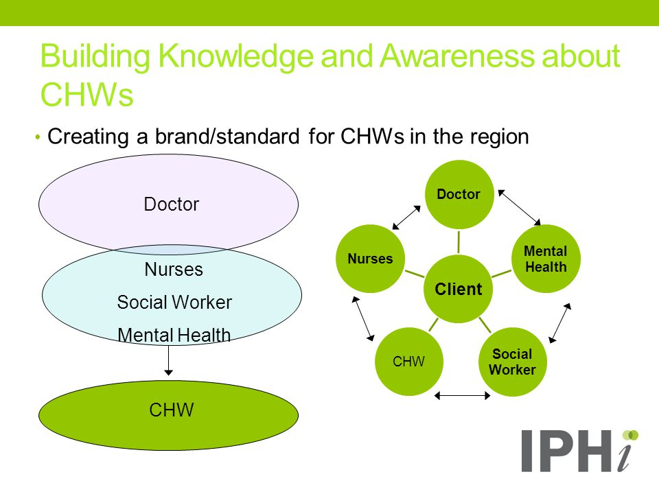 Building Knowledge and Awareness about CHWs Creating a brand/standard for CHWs in the region Client Doctor Mental Health Social Worker CHWNurses Doctor Nurses Social Worker Mental Health CHW
