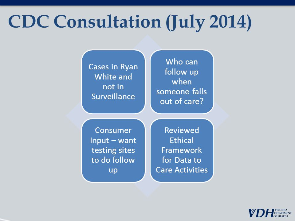 CDC Consultation (July 2014) Cases in Ryan White and not in Surveillance Who can follow up when someone falls out of care.