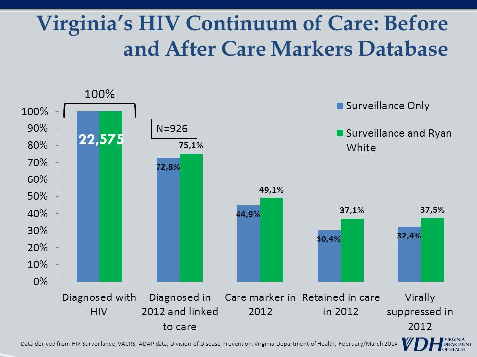Virginia's HIV Continuum of Care: Before and After Care Markers Database Data derived from HIV Surveillance, VACRS, ADAP data; Division of Disease Prevention, Virginia Department of Health; February/March 2014 N=926