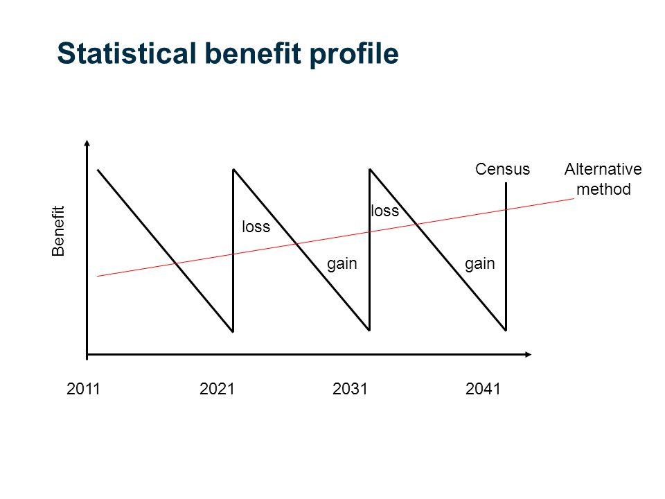 Statistical benefit profile Benefit CensusAlternative method loss gain loss gain