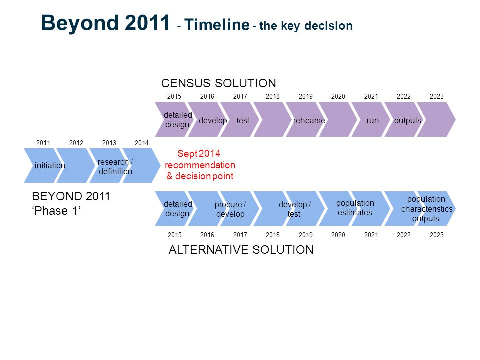 population estimates population characteristics outputs detailed design procure / develop develop / test ALTERNATIVE SOLUTION detailed design developtestrehearserunoutputs CENSUS SOLUTION research / definition initiation BEYOND 2011 'Phase 1' Sept 2014 recommendation & decision point Beyond Timeline - the key decision