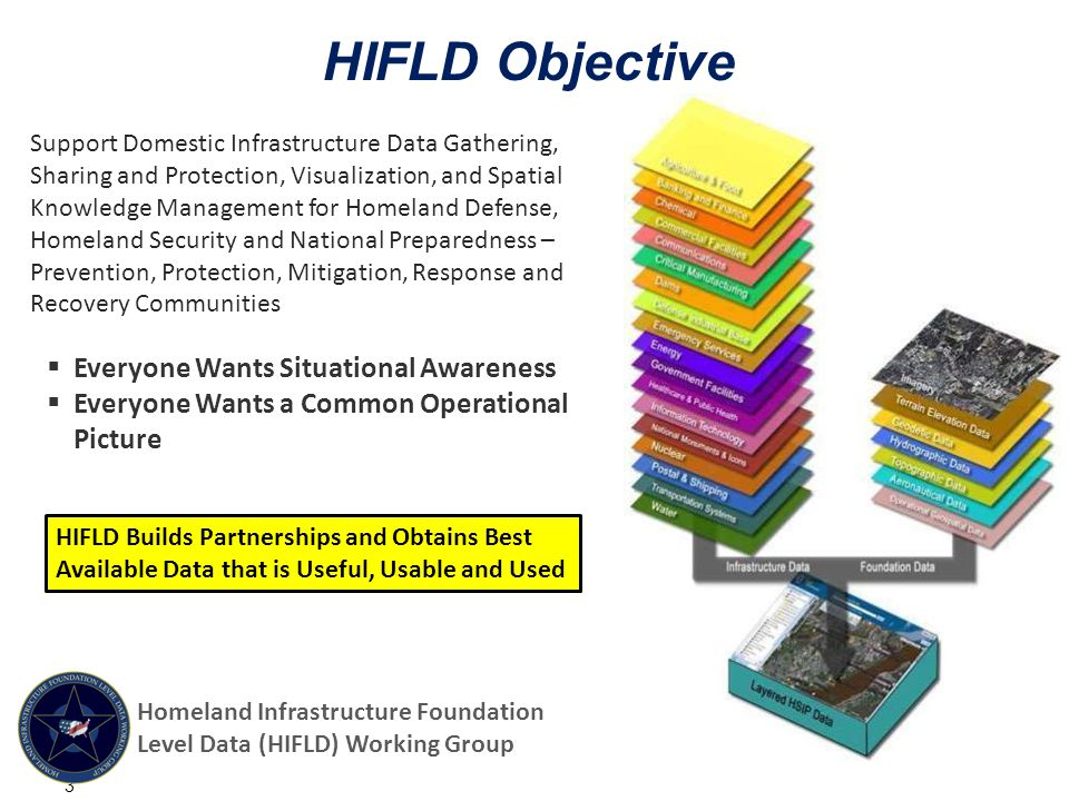 HIFLD Objective  Everyone Wants Situational Awareness  Everyone Wants a Common Operational Picture 3 HIFLD Builds Partnerships and Obtains Best Available Data that is Useful, Usable and Used Support Domestic Infrastructure Data Gathering, Sharing and Protection, Visualization, and Spatial Knowledge Management for Homeland Defense, Homeland Security and National Preparedness – Prevention, Protection, Mitigation, Response and Recovery Communities Homeland Infrastructure Foundation Level Data (HIFLD) Working Group