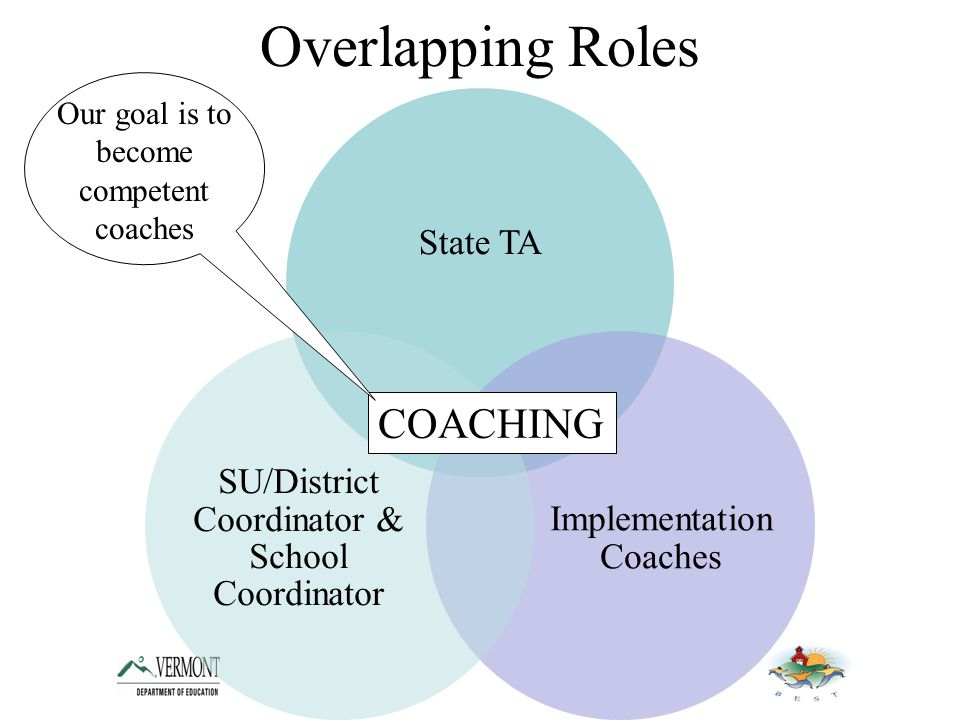 Overlapping Roles State TA Implementation Coaches SU/District Coordinator & School Coordinator COACHING Our goal is to become competent coaches