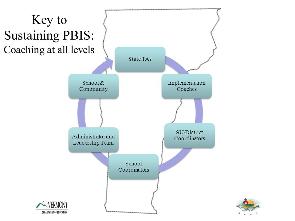 State TAs Implementation Coaches SU/District Coordinators School Coordinators Administrator and Leadership Team School & Community Key to Sustaining PBIS: Coaching at all levels