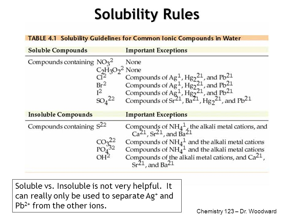 Chemistry 123 – Dr  Woodward Qualitative Analysis of