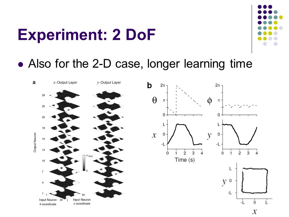 Experiment: 2 DoF Also for the 2-D case, longer learning time
