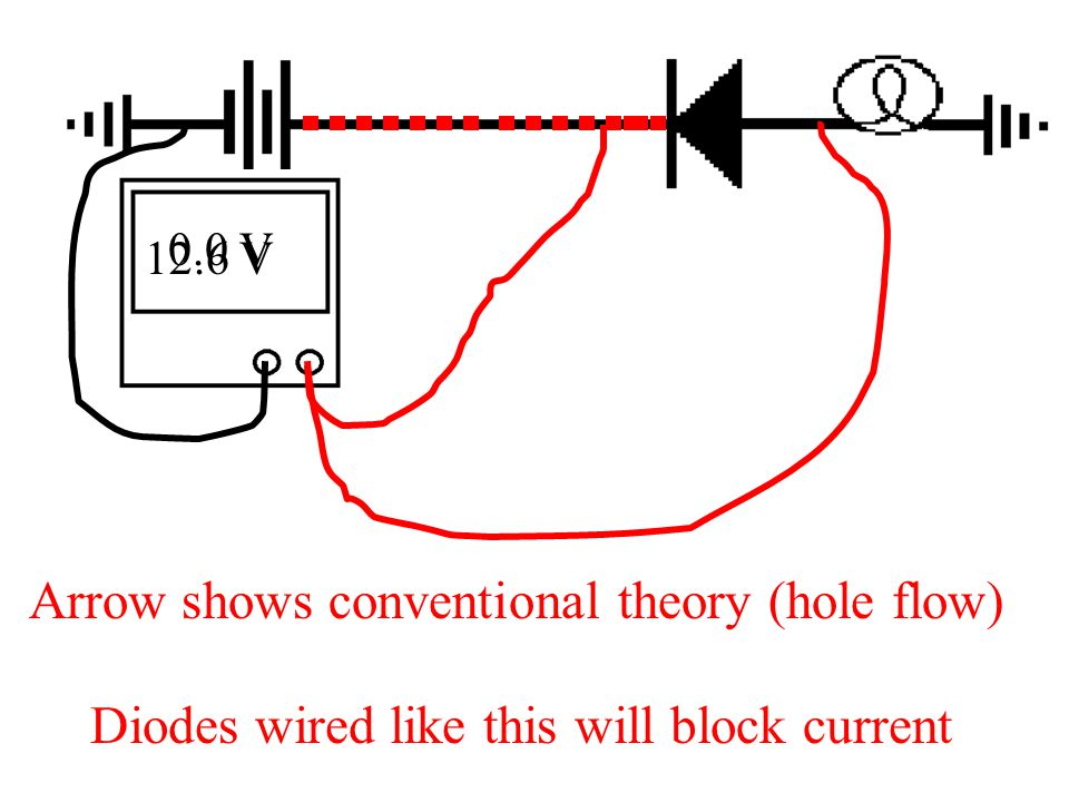 12.6 V 0.0 V Arrow shows conventional theory (hole flow) Diodes wired like this will block current
