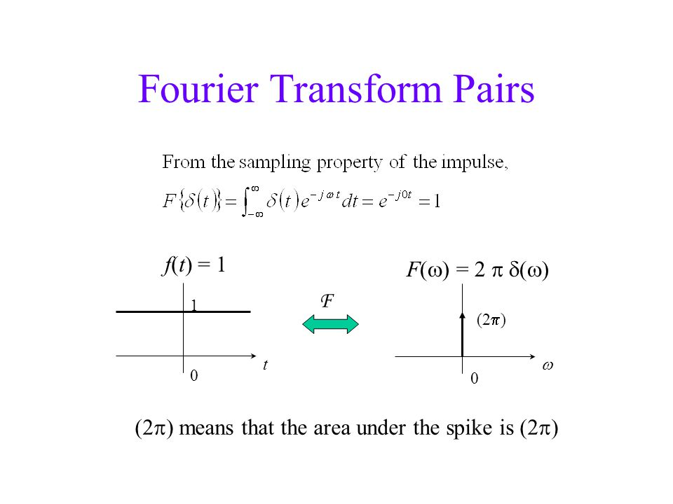 Fourier Transform Pairs 0 1 t f(t) = 1  F(  ) = 2  (  ) (2  ) F (2  ) means that the area under the spike is (2  ) 0