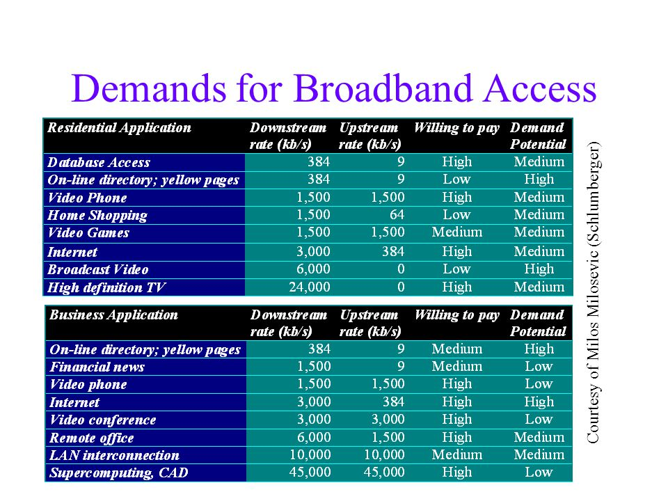 Demands for Broadband Access Courtesy of Milos Milosevic (Schlumberger)