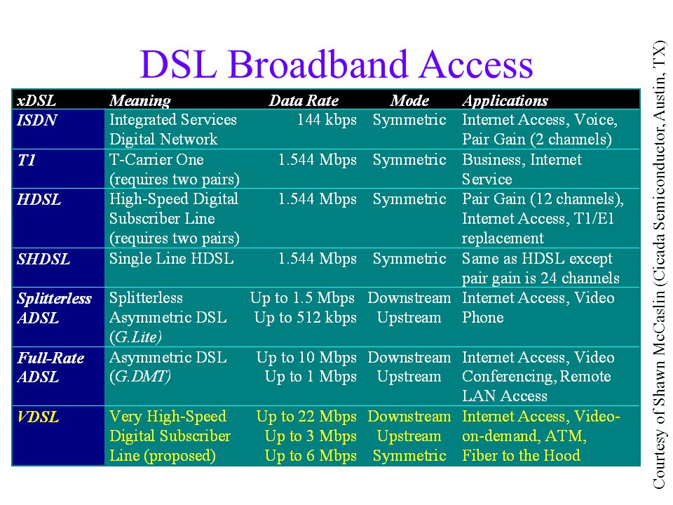 DSL Broadband Access Standards Courtesy of Shawn McCaslin (Cicada Semiconductor, Austin, TX)