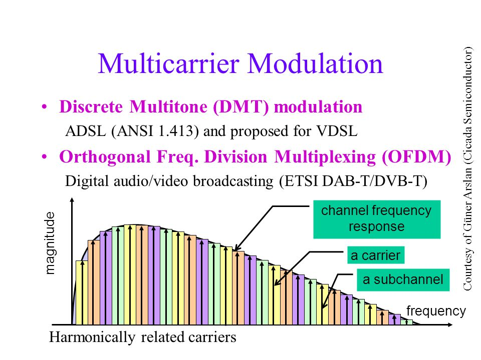 channel frequency response a subchannel frequency magnitude a carrier Multicarrier Modulation Discrete Multitone (DMT) modulation ADSL (ANSI 1.413) and proposed for VDSL Orthogonal Freq.