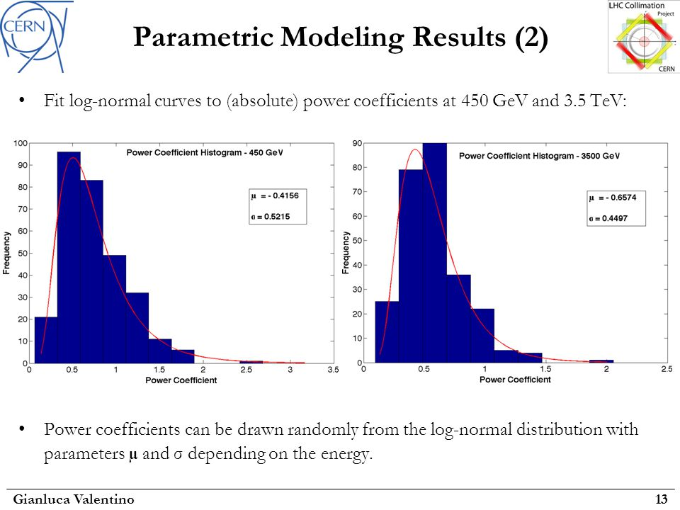 Parametric Modeling Results (2) Fit log-normal curves to (absolute) power coefficients at 450 GeV and 3.5 TeV: Power coefficients can be drawn randomly from the log-normal distribution with parameters µ and σ depending on the energy.