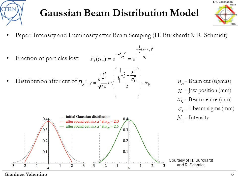 Gaussian Beam Distribution Model Paper: Intensity and Luminosity after Beam Scraping (H.