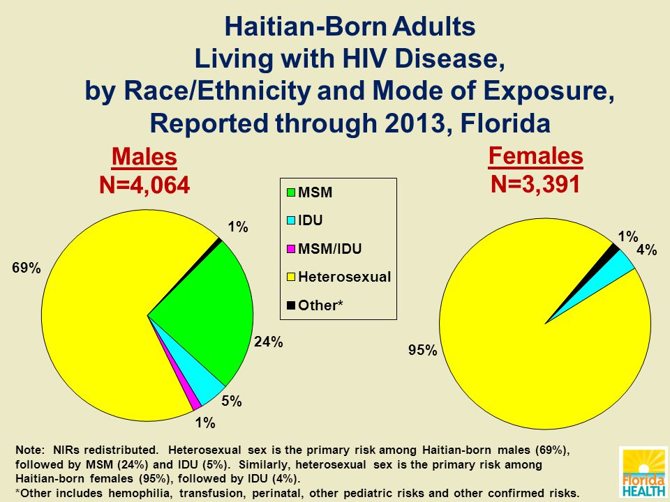 Males N=4,064 Females N=3,391 Haitian-Born Adults Living with HIV Disease, by Race/Ethnicity and Mode of Exposure, Reported through 2013, Florida Note: NIRs redistributed.