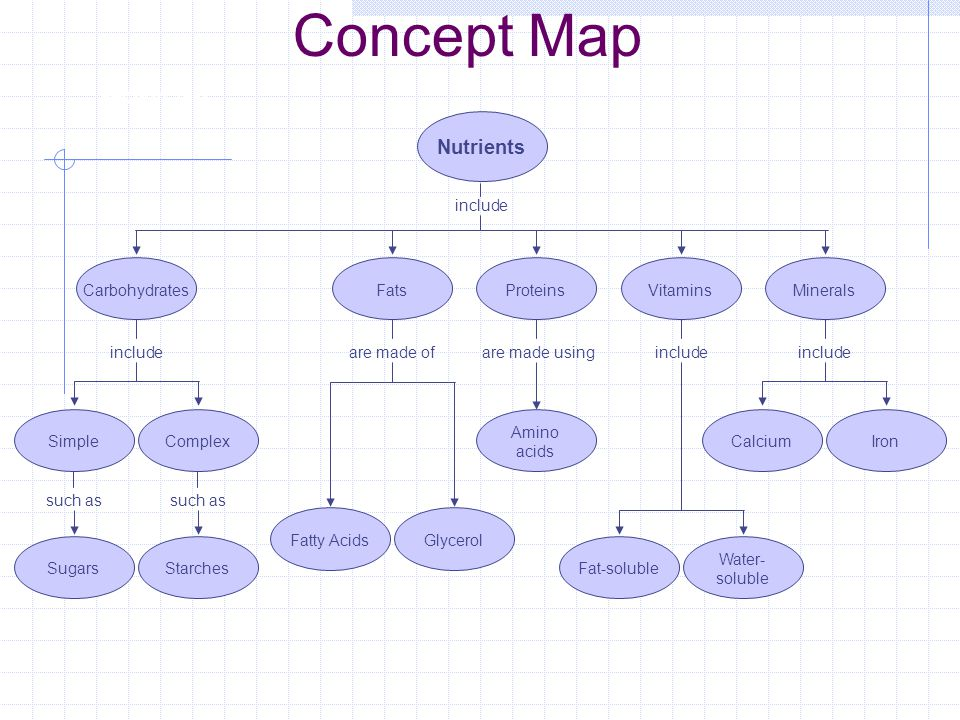 Concept Map Of Macromolecules.Nutrition Where Do We Get Our Nutrients Macromolecules Vitamins