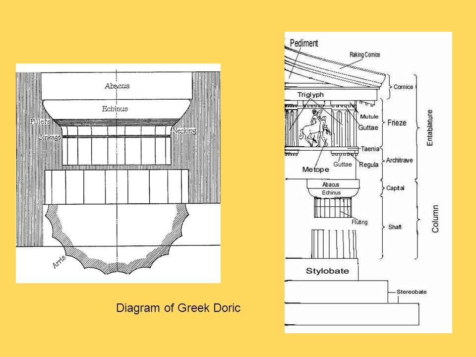 Classical orders greek and roman forms adapted to euro american 6 diagram ccuart Image collections