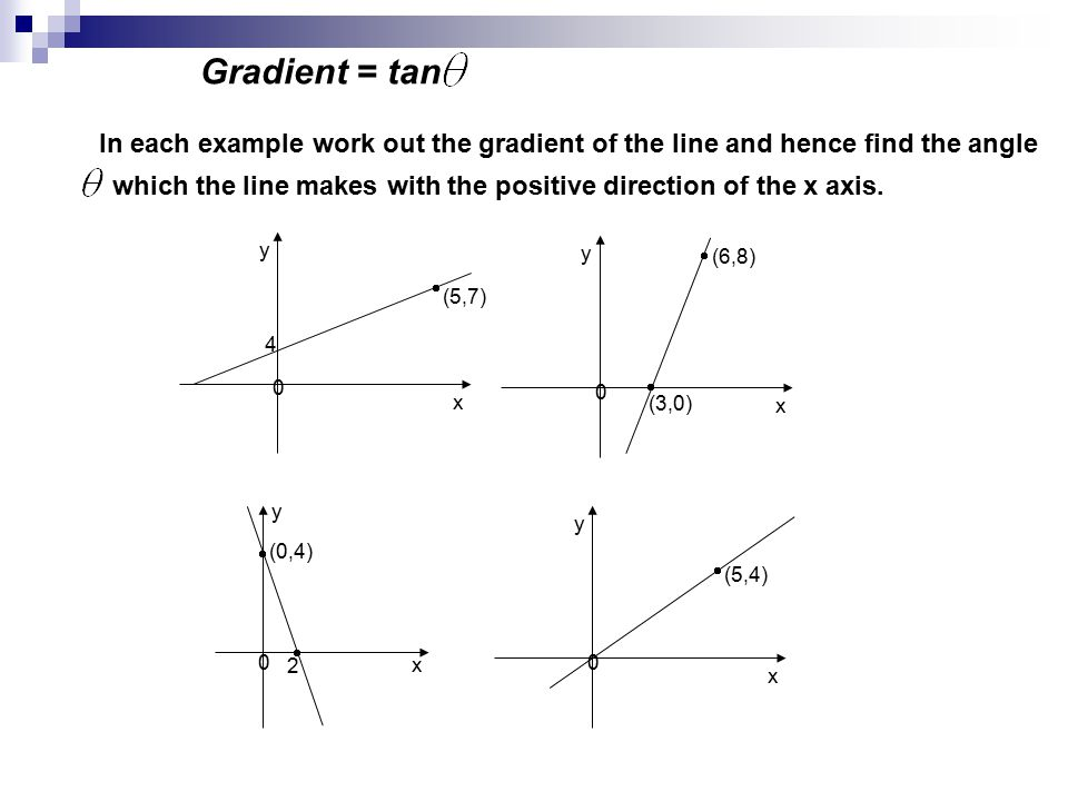 Gradient = tan In each example work out the gradient of the line and hence find the angle which the line makes with the positive direction of the x axis.