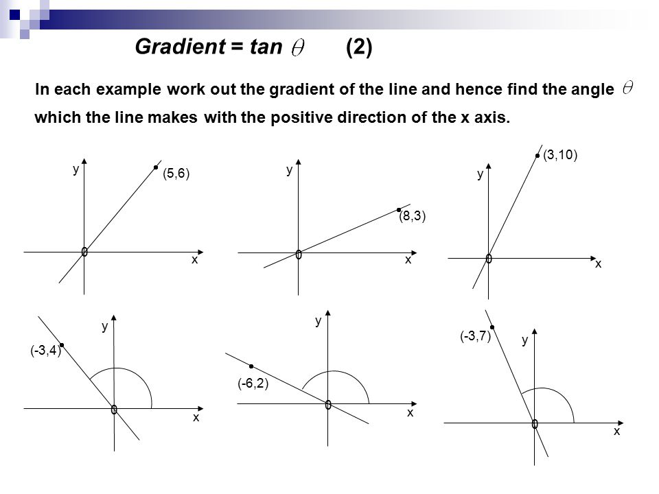 Gradient = tan (2) In each example work out the gradient of the line and hence find the angle which the line makes with the positive direction of the x axis.