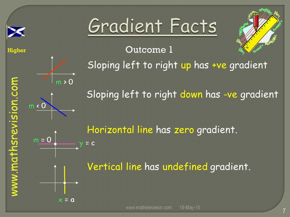 Higher Outcome 1 19-May-15www.mathsrevision.com 7 Gradient Facts m < 0 m > 0 m = 0 x = a y = c Sloping left to right up has +ve gradient Sloping left to right down has -ve gradient Horizontal line has zero gradient.