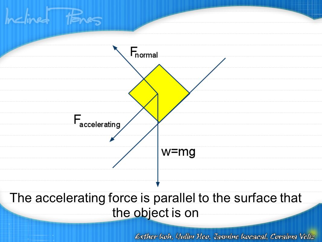 The accelerating force is parallel to the surface that the object is on
