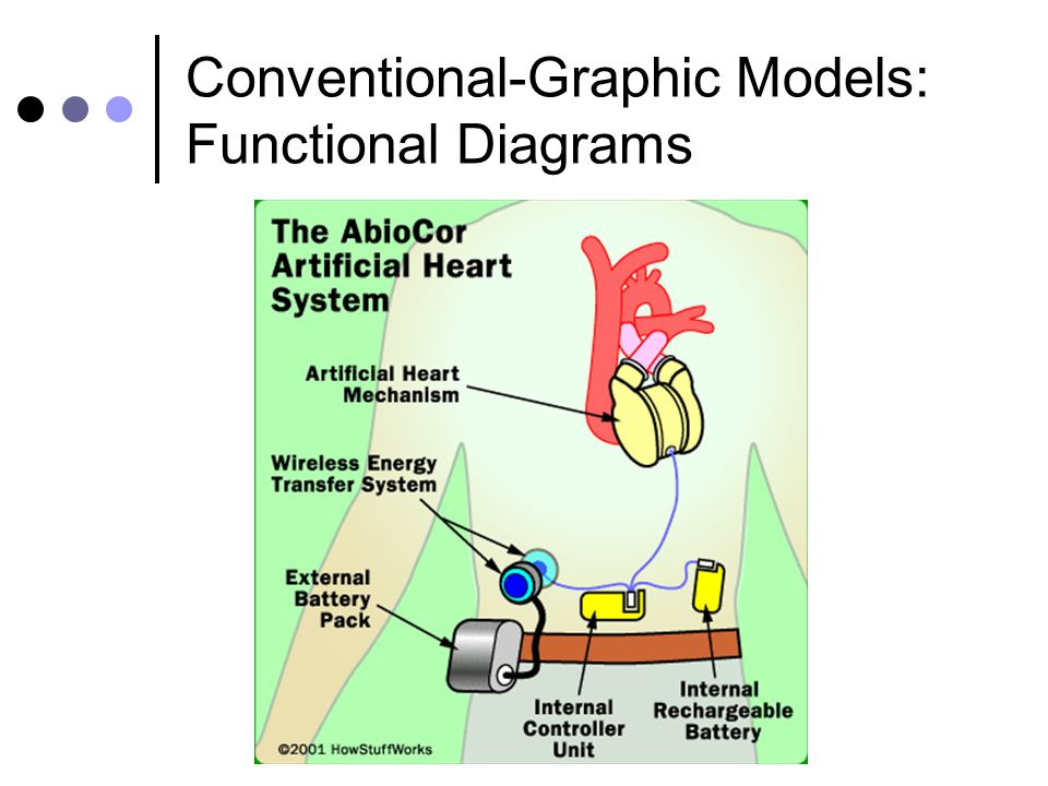 Conventional-Graphic Models: Functional Diagrams