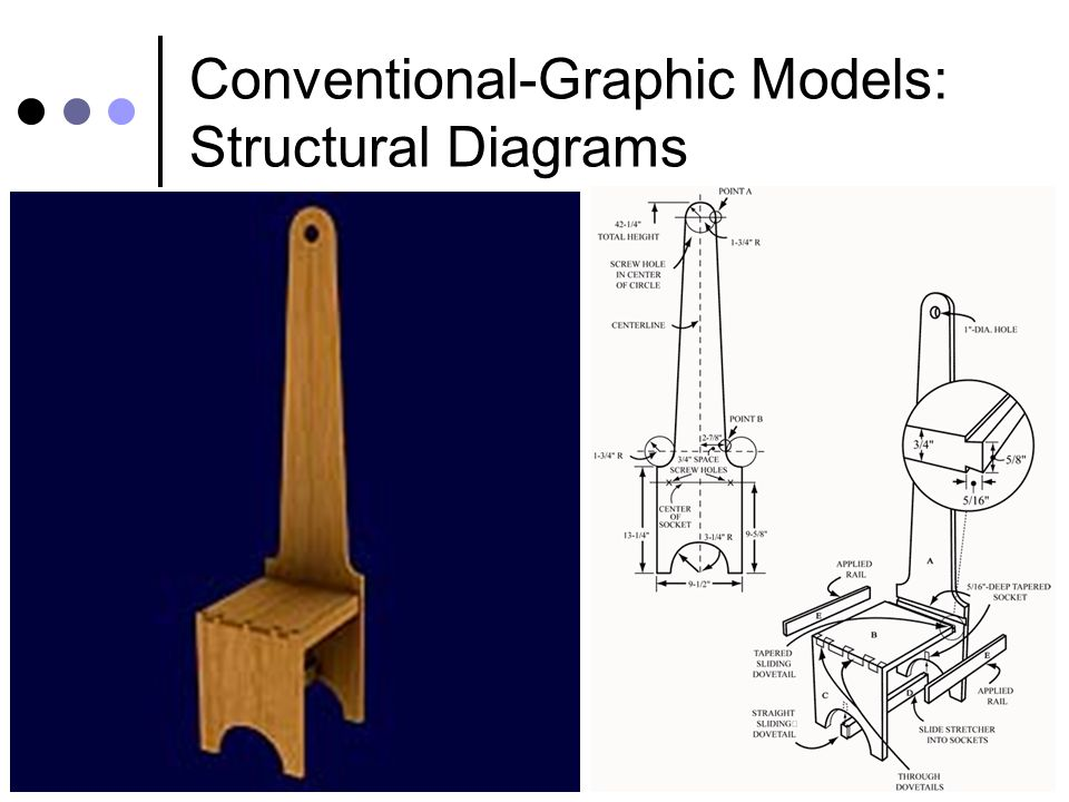 Conventional-Graphic Models: Structural Diagrams