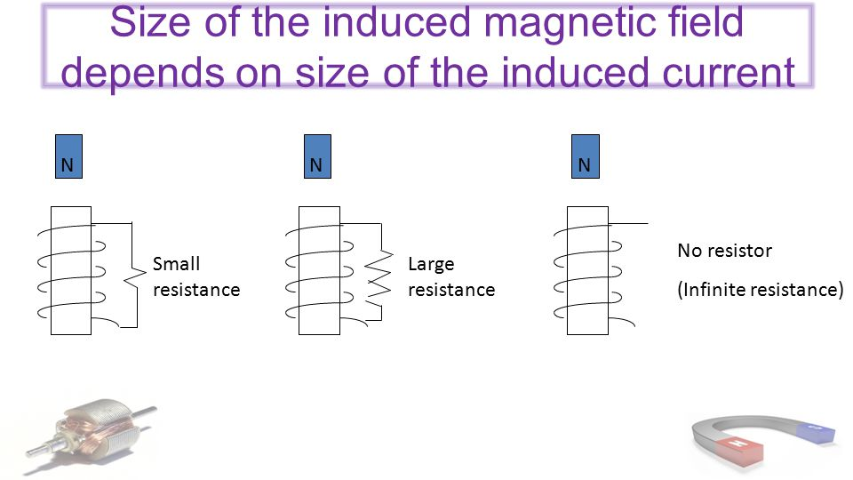 Size of the induced magnetic field depends on size of the induced current NNN Large resistance Small resistance No resistor (Infinite resistance)