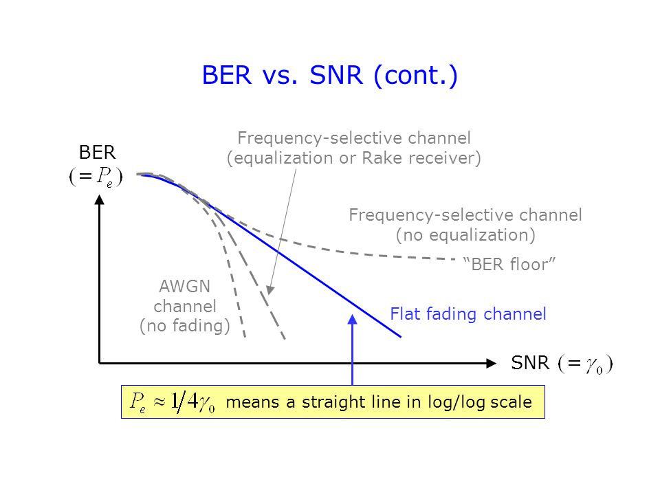 SNR BER Frequency-selective channel (no equalization) Flat fading channel AWGN channel (no fading) Frequency-selective channel (equalization or Rake receiver) BER floor BER vs.