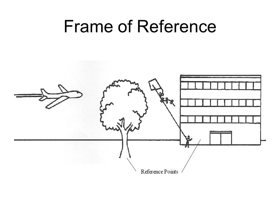 Motion Physics 8 th Grade Science. Frame of Reference An object is ...