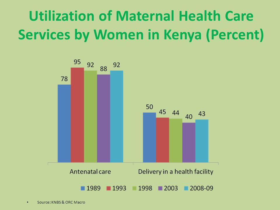 Source: KNBS & ORC Macro Utilization of Maternal Health Care Services by Women in Kenya (Percent)