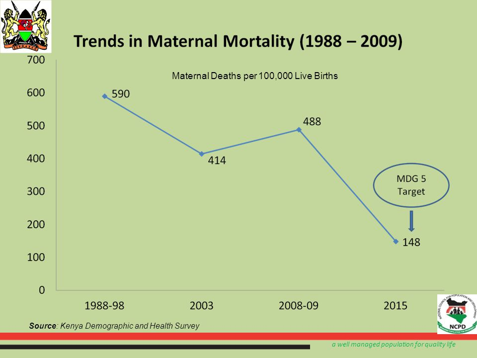 a well managed population for quality life Source: Kenya Demographic and Health Survey Maternal Deaths per 100,000 Live Births