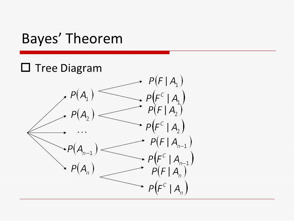 15 bayes' theorem  tree diagram
