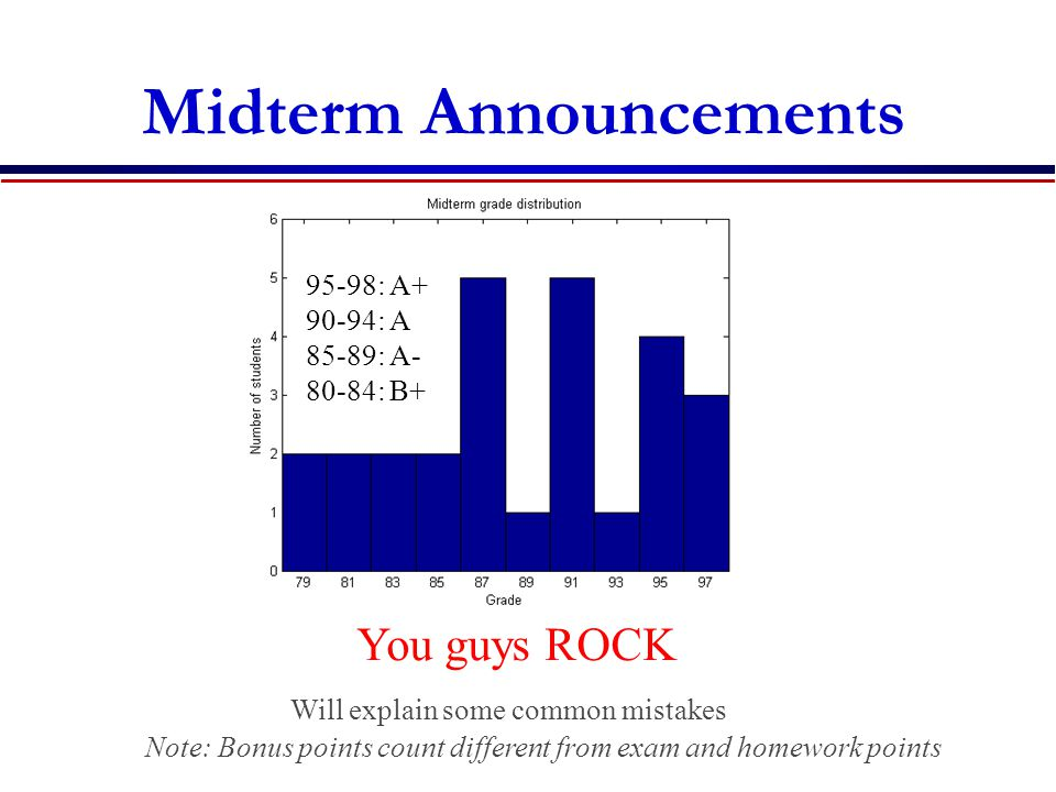Midterm Announcements 95-98: A : A 85-89: A : B+ You guys ROCK Note: Bonus points count different from exam and homework points Will explain some common mistakes