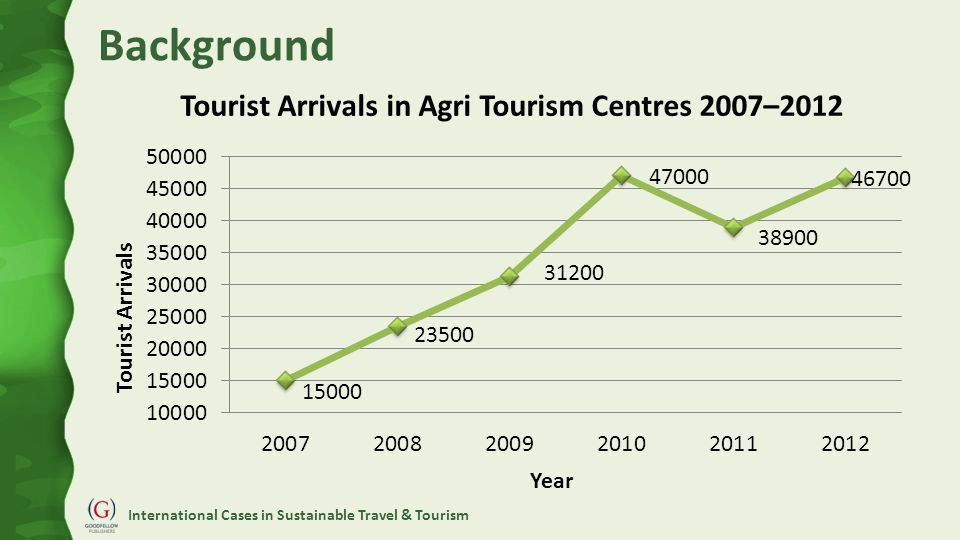 International Cases in Sustainable Travel & Tourism Background Tourist Arrivals in Agri Tourism Centres 2007–2012